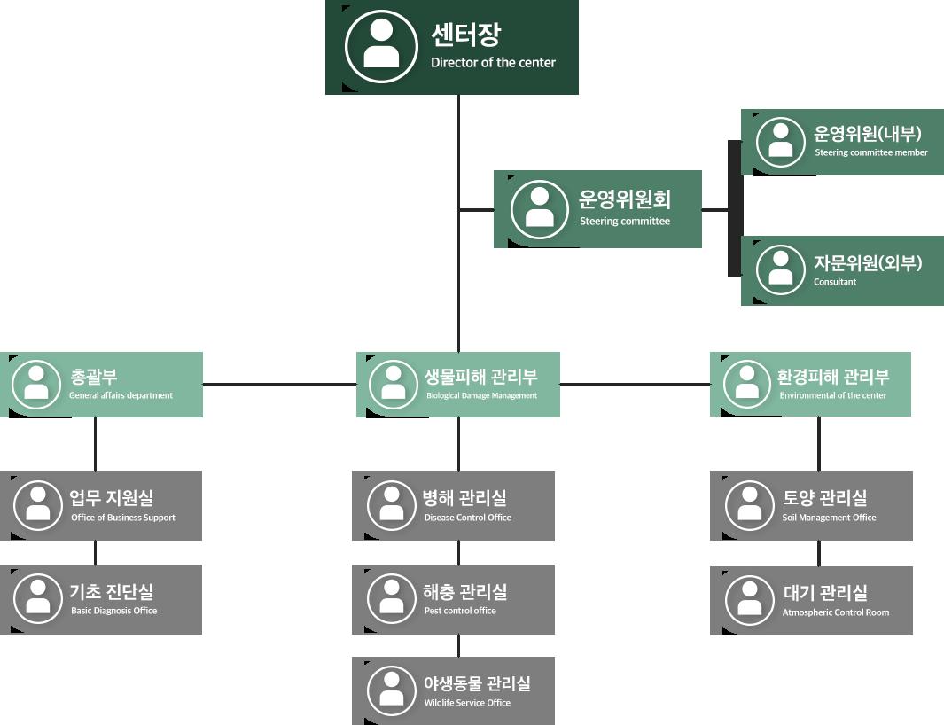 강원대학교 수목진단센터 조직도